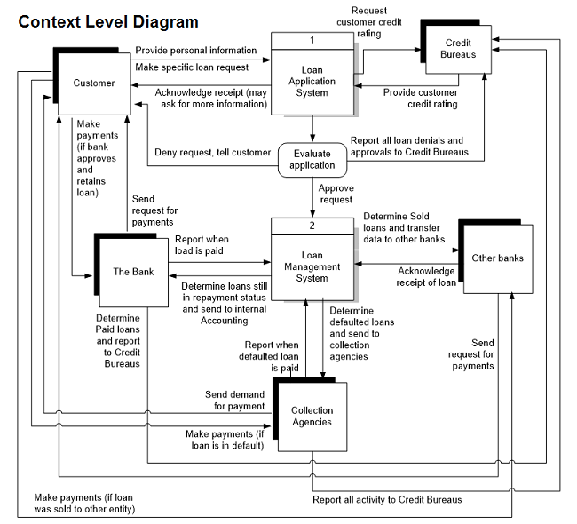 Mapping Data Flow Diagrams